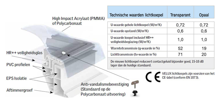 Lichtkoepel VELUX CFP technische informatie 100x100